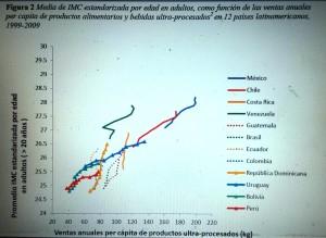 Figura 2 Media de IMC estandarizada por edad en adultos, como función de las ventas anuales per capita de productos alimentarios y bebidas ultra-procesados2 en 12 países latinamericanos, 1999-2009
